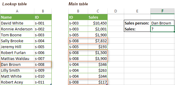 Использование ВПР и СУММ в Excel